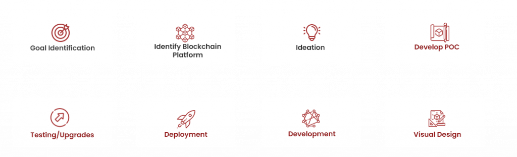blockchain development process